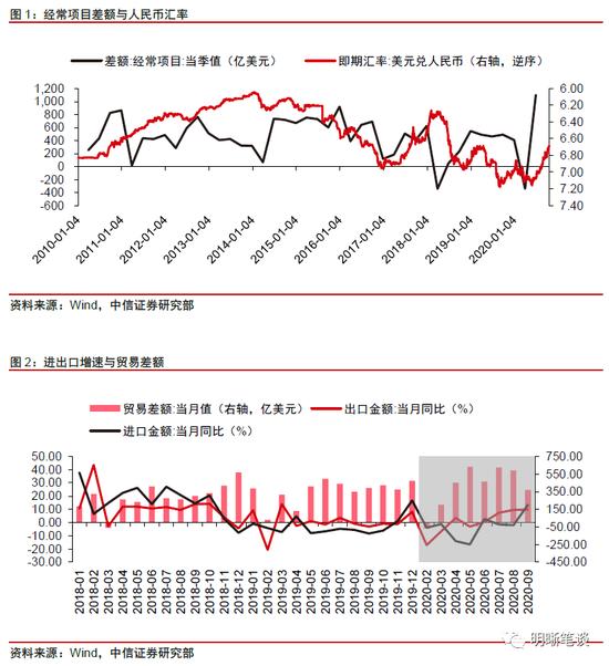 中信明明:人民币汇率是否进入上升通道,外汇交易量