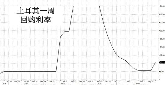 没人能想到:土耳其央行竟意外加息200个基点-国泰航空股价大跌