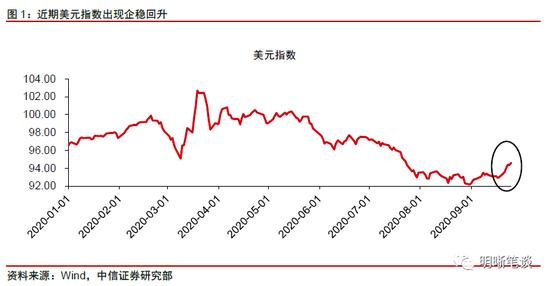 """中信证券明明:美元走势为何""""超预期""""?_外汇交易 mt4"""