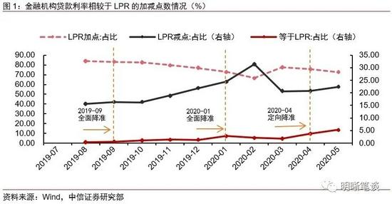 中信明明:LPR不变之后的影响