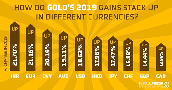 一张图看懂 以哪种货币计价的黄金在2019年表现最好?,外汇网站
