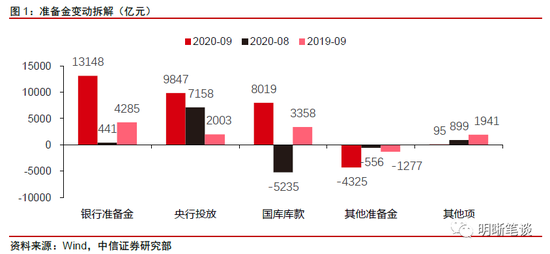 中信明明:关注9月央行资产负债表的两个要点|亭辉外汇返佣