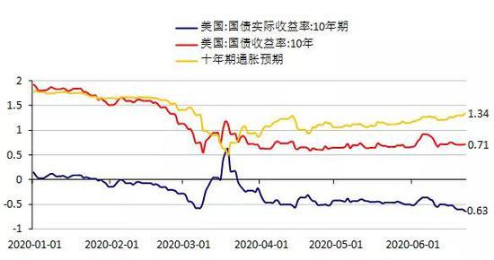 黄金将乘风破浪!未来美国实际利率有望进入深度负值区间-民众期货官网