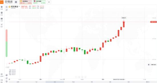 现货黄金逼近1890 注意!美元已跌破95-外汇交易图形