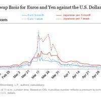 美联储央行货币互换成效几何?+炒外汇入门