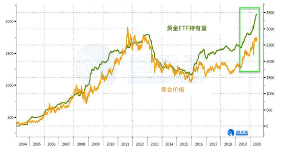 世界黄金协会:黄金ETF在今年仅5个月内打破年度流入纪录-交易心理