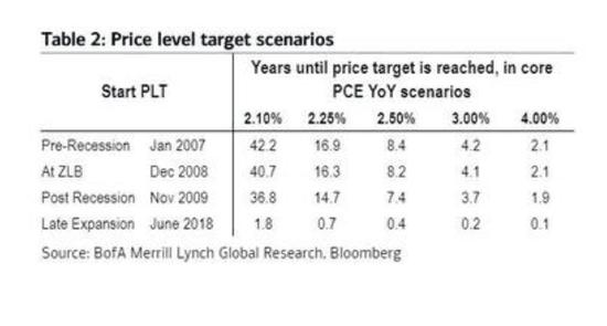 美联储的大难题:如果实施平均通胀目标 利率需要维持42年不变_外汇交易平台首选