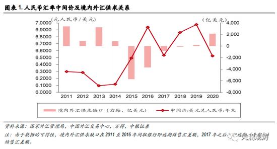 管涛:当前人民币升值压力是来自热钱流入吗?,外汇开户