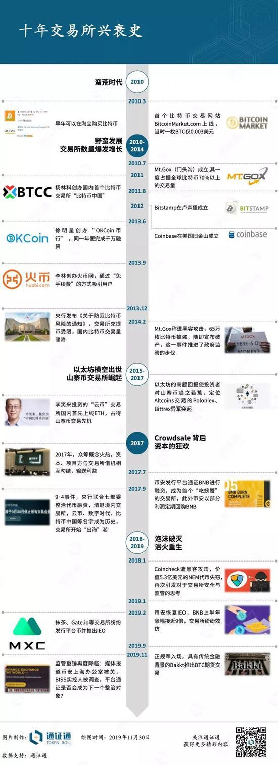 一图看懂十年数字货币交易所兴衰史_LibraChina财经_LibraChina网