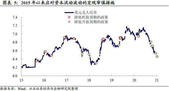 """兴证宏观:人民币升值会改变""""宽货币""""格局吗?"""