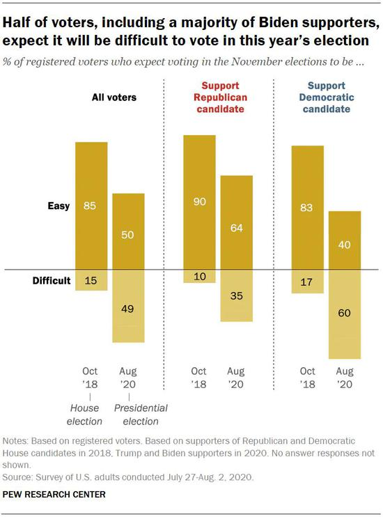 看图说话:近半数美国人认为今年投票面临困难-外汇交易是T加