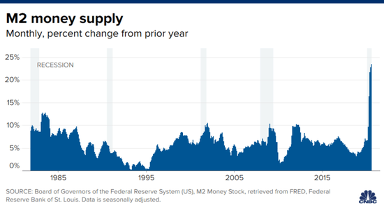 美联储开闸放水后通胀要来了吗?这个关键因素别忽略了|金叉死叉