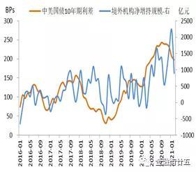 深度:美债收益率上行对境外投资者人民币债券需求影响分析