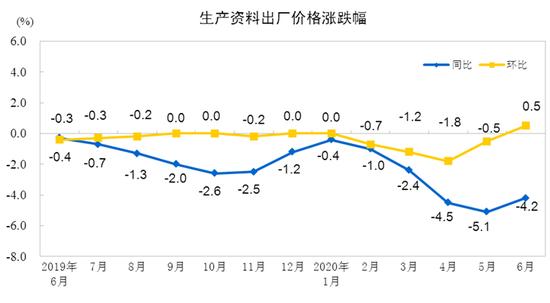 6月工业生产者出厂价格同比下降3.0% 环比上涨0.4%