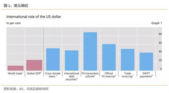美元强弱意味着什么?|外汇交易