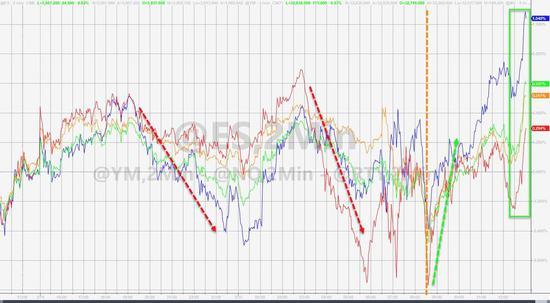 美债收益率一度跌穿1.6% 道指V形反弹、GME和比特币大跌_新浪财经_新浪网