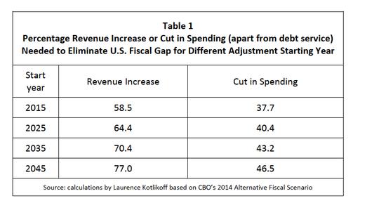 美债三部曲之二:美国的财政破产与世代后果+外汇保证金业务