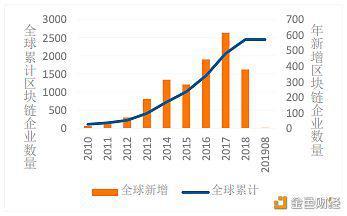 全球区块链企业增长趋势,来源:中国信通院