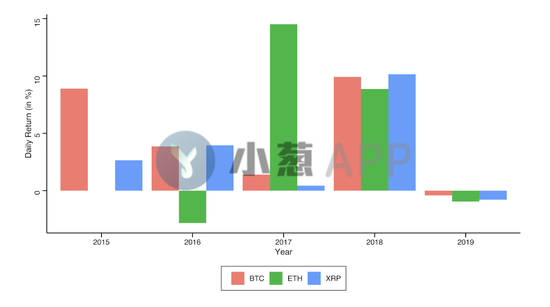 情人节效应?历史数据显示比特币今天普遍上涨|情人节_LibraNews_LibraNews网