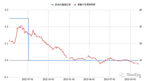 我在一个负利率国家里,房贷利率 0.05%+外汇保证金交易公司