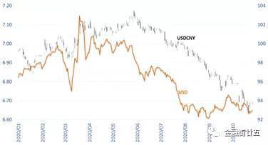 金研?深度:跨境证券投资持续流入下的人民币升值,外汇分析师