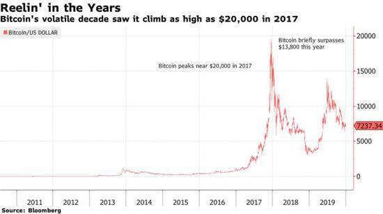 比特币在过去十年来涨了90000倍 现实比想象更疯狂|比特币_LibraChina财经_LibraChina网