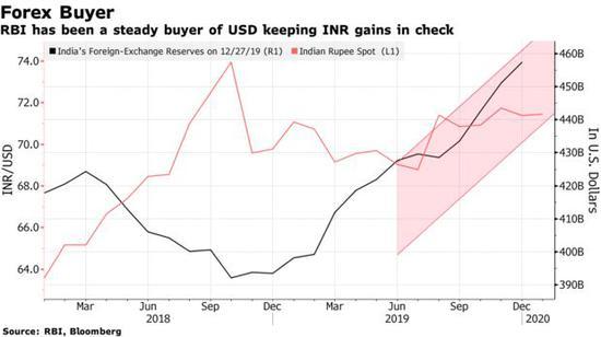 印度卢比接下来怎么走?经济学家之间充满争议,均线计算公式