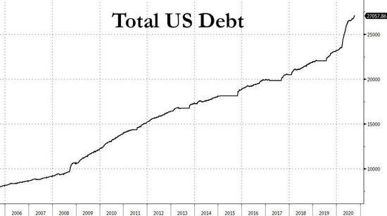 超过3万亿美元!美国财政赤字爆了 这意味着什么?_银价分析