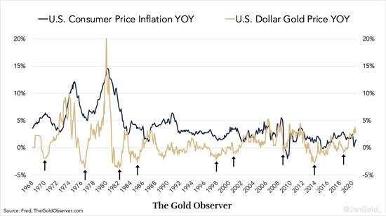 三大关键问题正待解决 黄金是央行的唯一出路?,同业存单 外汇交易中心