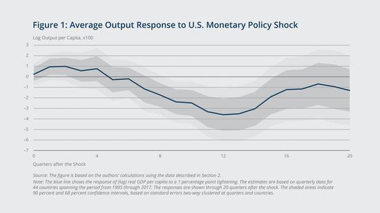 美国货币政策的产出溢出:国际贸易比国际金融重要?,怎么看布林线