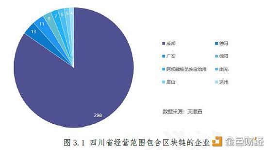 四川区块链产业白皮书:成都有35家核心企业 数量居首|四川_LibraChina_LibraChina