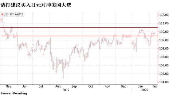 渣打银行:建议买入日元对冲美国大选风险,外汇交易骗局
