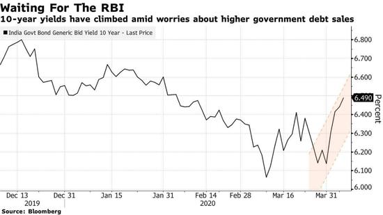 观点:印度央行的任何误判都可能导致收益率暴增_亨达外汇