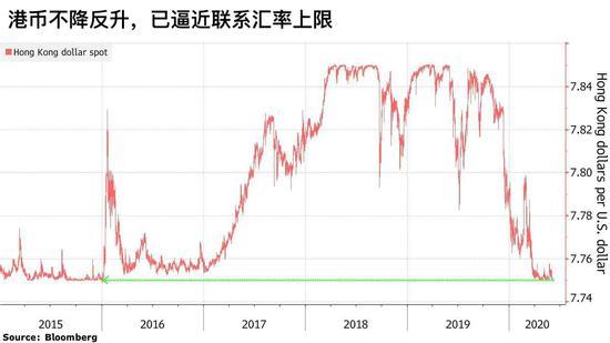 美国骚扰不断投资者对美元资产信心被削弱 港币反在升值_中国外汇论坛