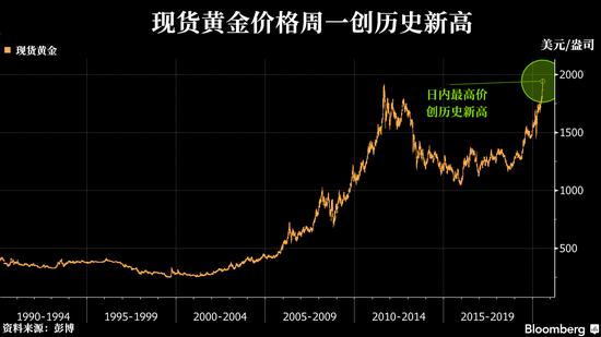 """一""""金""""难求?美国铸币局减少金银币的供应+DV Markets"""