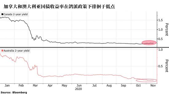 美债已无法对冲股市下跌 投资者将目光转向外汇市场-外汇交易平台