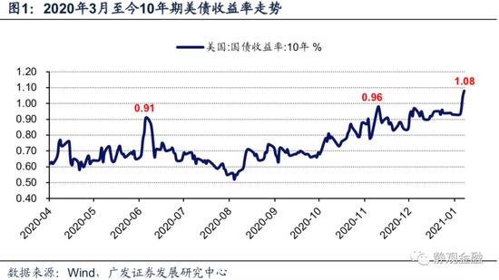 广发宏观张静静:10Y美债收益率破1%释放怎样的信号?,外汇市场的功能