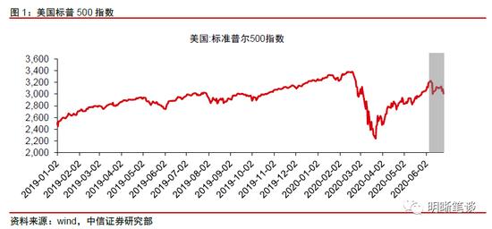 中信明明:美国是否面临第二轮金融风暴?_个人外汇交易平台