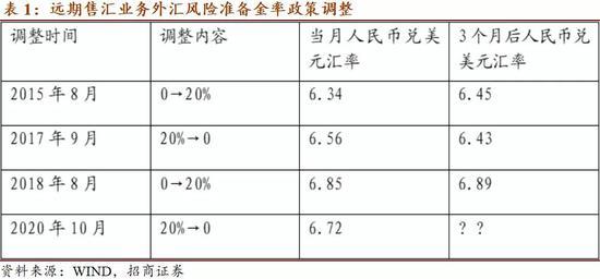 远期售汇业务外汇风险准备金率政策调整:目的、效果和前瞻_天津外汇交易配资