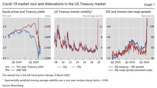 美债三部曲之三:如何理解美债市场的抛售?_BDSwiss