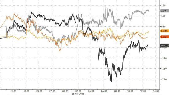 美债收益率一度跌穿1.6% 道指V形反弹、GME和比特币大跌_xdxex财经_xdxex网