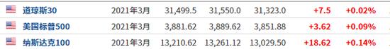 风险情绪回归?美股期货转涨、特斯拉盘前止跌 区块链概念股走高_新浪财经_新浪网