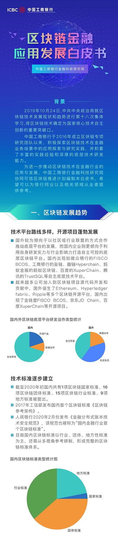 中国工商银行发布银行业首个区块链白皮书|新冠肺炎_LibraNews_LibraNews网