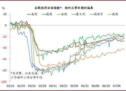 资料来源:Haver Analytics, 中金公司研究部