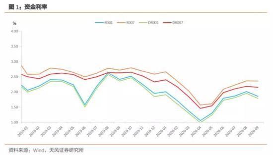 如何看待10月资金面?相比9月可能会稍显宽松+阿瑞斯外汇交易平台