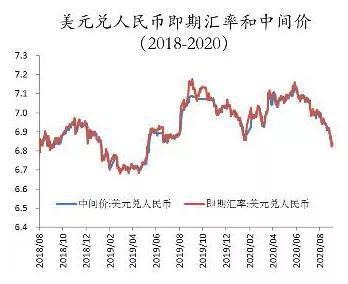 盛松成:当前局势下是否需要调整我国的汇率制度?_炒外汇开户流程