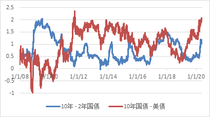 来源:彭博、凯丰投资