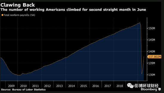 美国6月份就业捷报或好景难长 经济放慢重启的影响将显现_炒外汇合法吗
