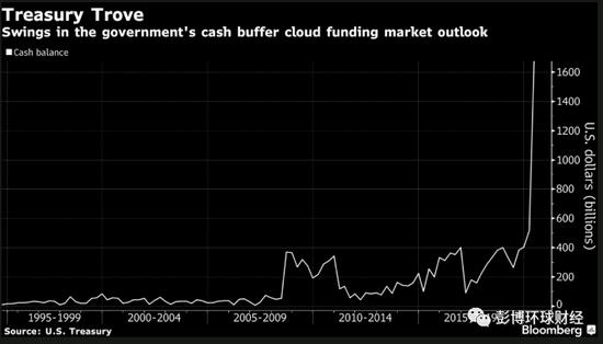 货币市场翘首等待美国财政部一个事关1.8万亿美元的答案|2016年7月1日