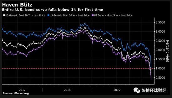 美联储料在数月内降息至零 美债收益率首次全线跌破1%|一桶原油多少升